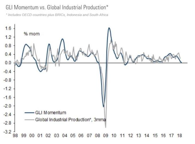 GLI動能指標月份變化(藍)全球工業生產指數(灰)