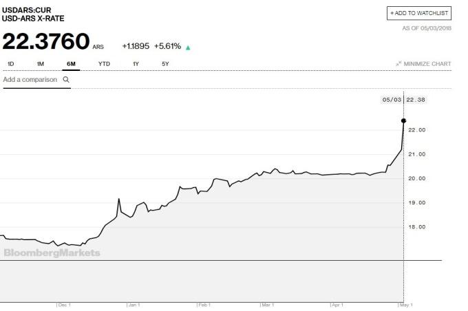 阿根廷比索過去半年的走勢(資料來源:彭博)