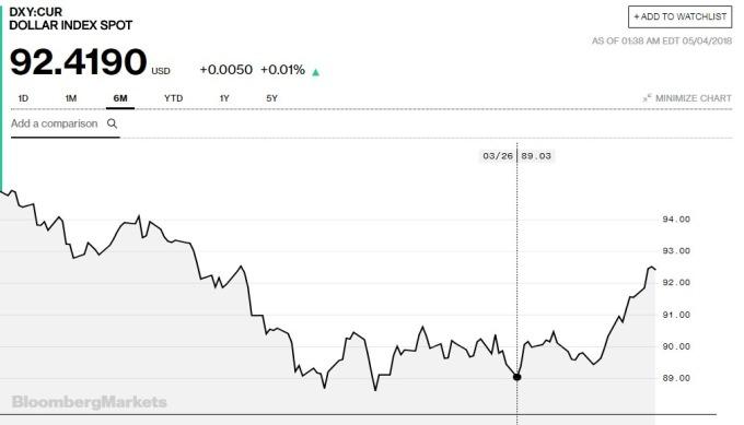 美元指數過去半年的走勢(資料來源:彭博)