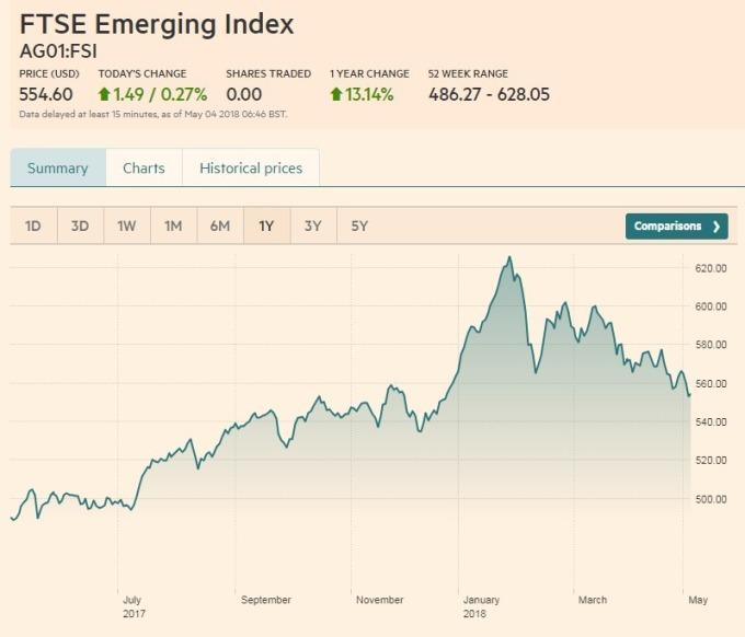 FTSE 新興市場股票指數走勢(資料來源:金融時報)