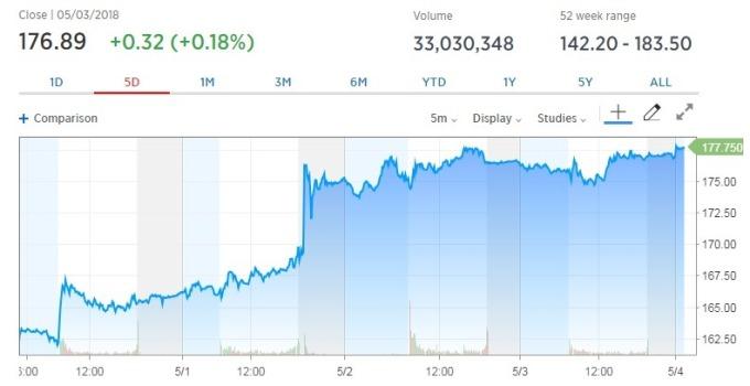 蘋果股價昨(3日)收漲。(圖:翻攝自CNBC)