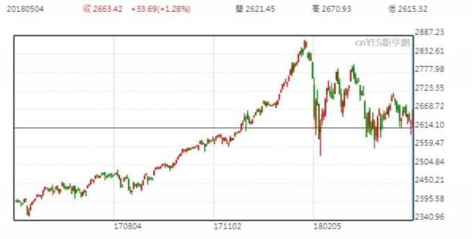 S&P500 日線走勢圖 (近一年以來表現)