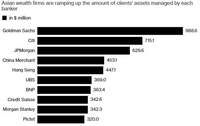 每位銀行財顧平均管理資產量 / 圖:彭博