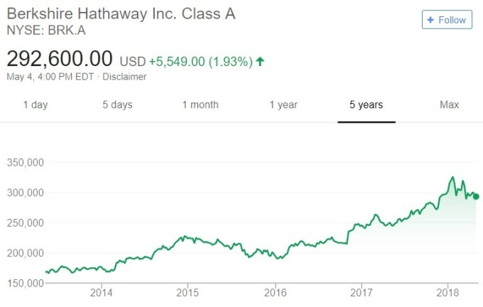 波克夏股價日線趨勢圖 / 圖:谷歌