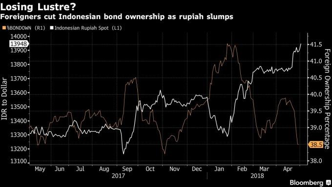 印尼盧幣下滑 外國投資者減持印尼債