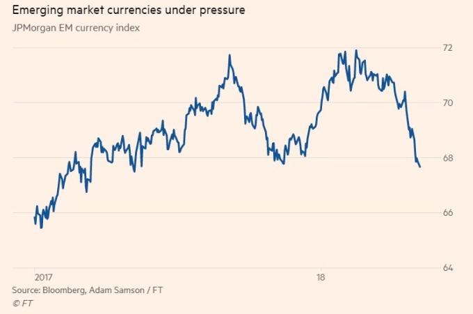 摩根大通的新興市場貨幣指數下跌