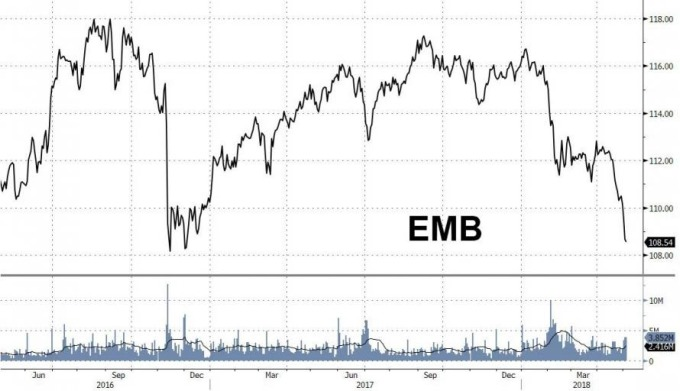 EMB走勢