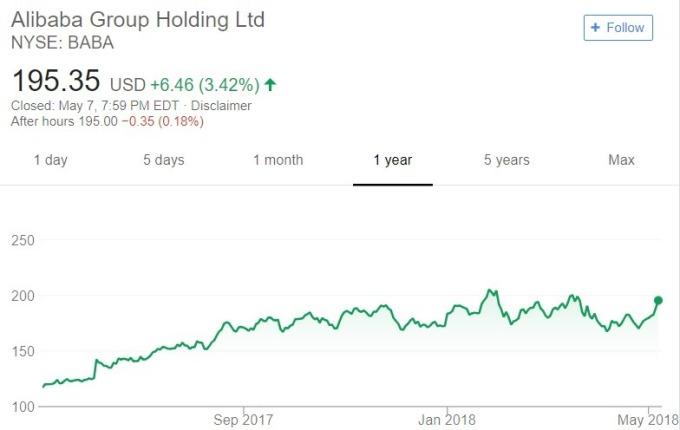 阿里巴巴股價日線趨勢圖 / 圖:谷歌