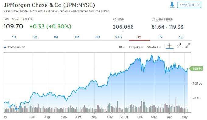 摩根大通股價上漲M