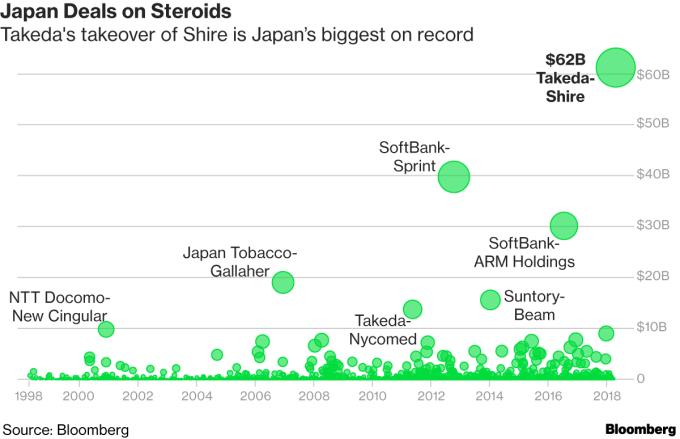 武田併購案為近期日本最大宗 / 圖:彭博