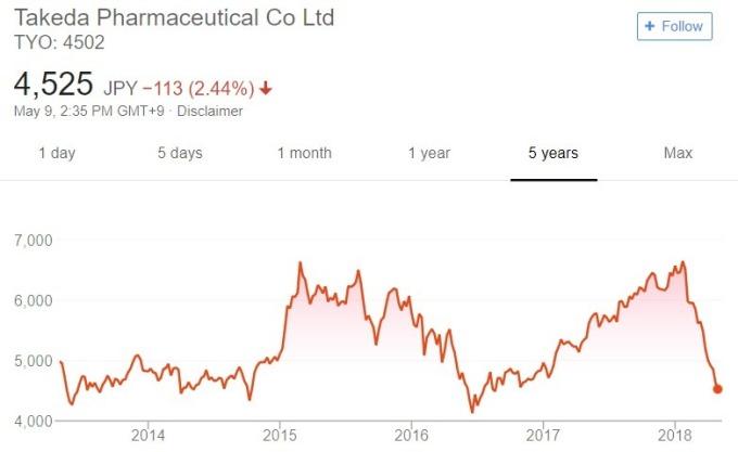 武田製藥股價日線趨勢圖 / 圖:谷歌