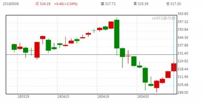 洛克希德馬丁股價日線走勢圖 (近三個月以來表現)