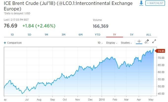 國際油價走揚。(圖:翻攝自CNBC)