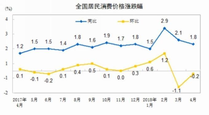 中國消費者物價指數 (CPI) 走勢圖 圖片來源:中國統計局