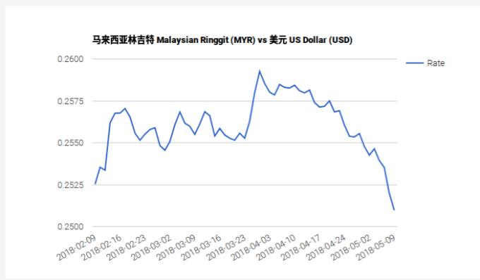 馬來西亞令吉兌美元 90天走勢