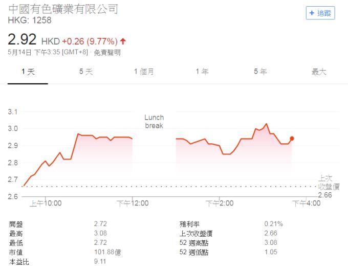 中國有色礦業股價