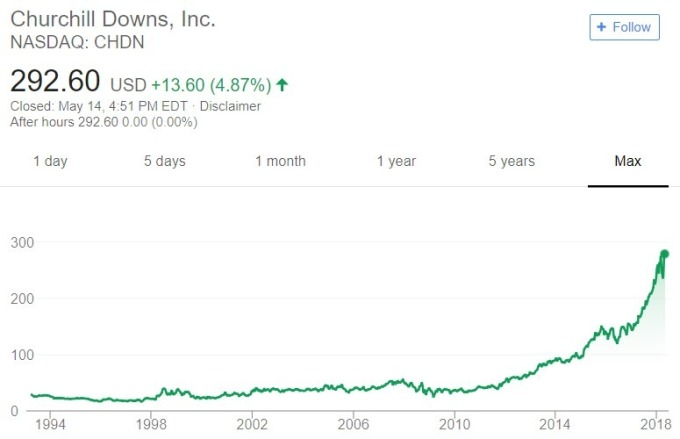 Churchill Downs 股價日線趨勢圖 / 圖:谷歌