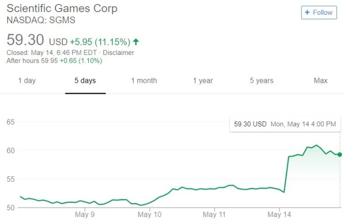 Scientific Games 股價日線趨勢圖 / 圖:谷歌