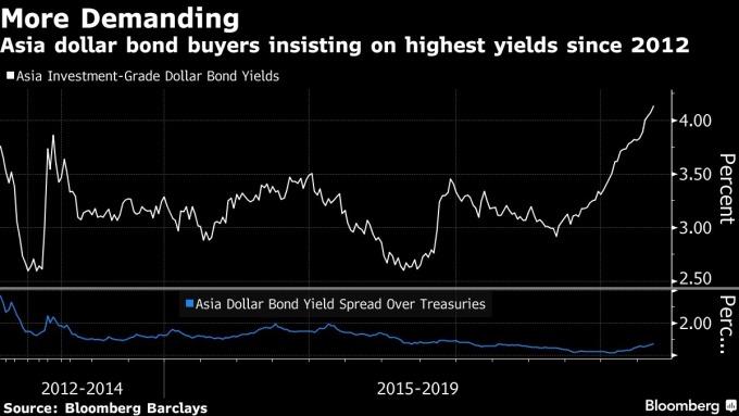 亞洲美元債買家逐漸要求更高的殖利率
