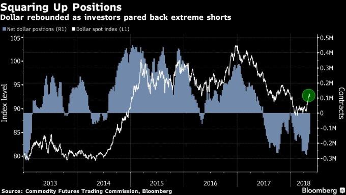 投資者進行美元空單回補後美元展現反彈漲勢