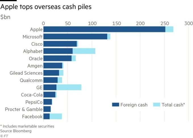 蘋果擁有最大量的海外現金