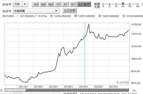 (圖二:印尼盾兌換美元,鉅亨網首頁)