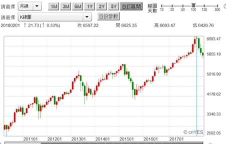 (圖一:印尼雅加達股價指數月K線圖,鉅亨網首頁)