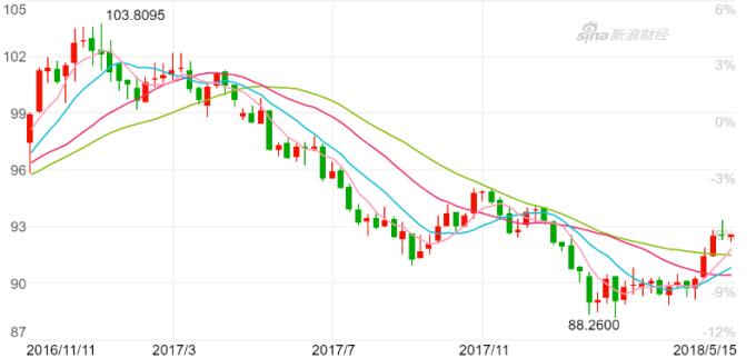 美元指數周K線上周出現長上影線的十字線。