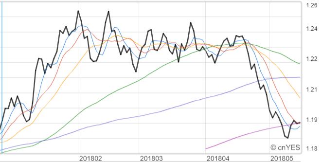 歐元兌美元挑戰漲回到1.2之上。