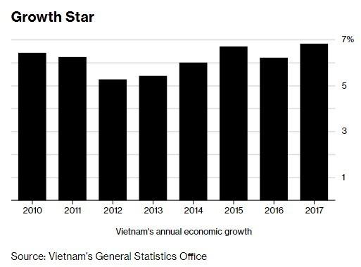 越南每年的經濟成長