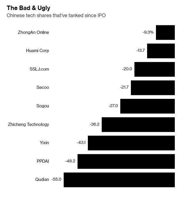 過去1年IPO個股,許多公司股價大跌(圖表取自彭博)