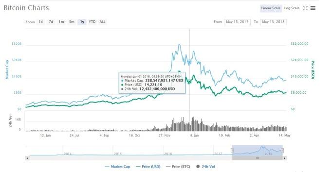 比特幣過去一年的價格走勢