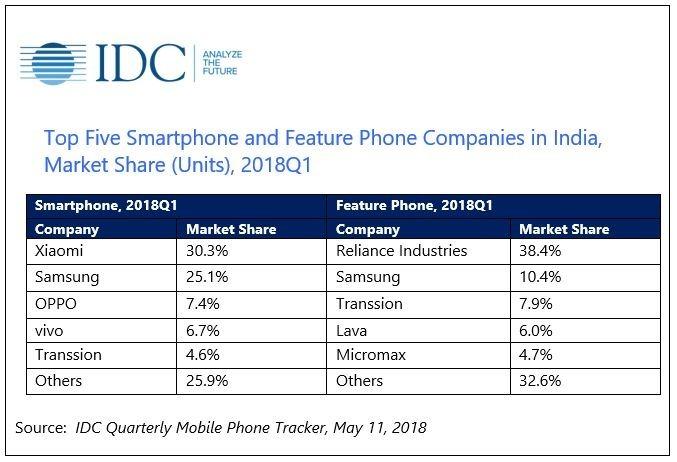 印度手機市場數據(圖表:IDC官網)