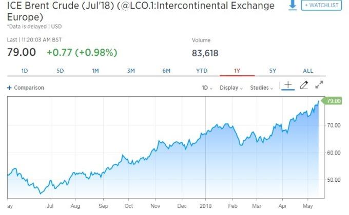 原油期貨價格走揚。(圖:翻攝自CNBC)