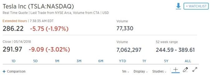 特斯拉盤前股價走跌。(圖:翻攝自CNBC)