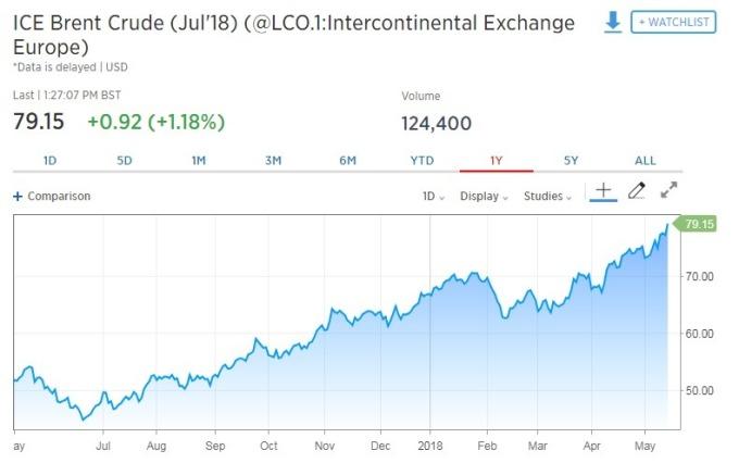 國際油價一度漲至每桶79.15美元。(圖:翻攝自CNBC)