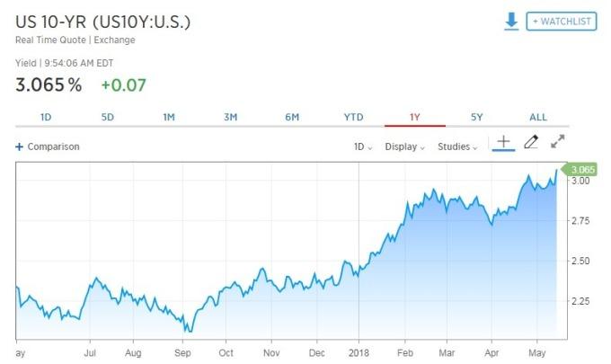 10 年期美債殖利率攀升。(圖:翻攝自 CNBC)