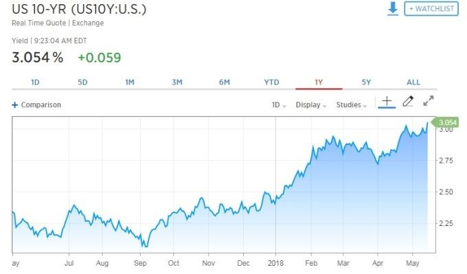 10 年期美債殖利率攀升。(圖:翻攝自CNBC)