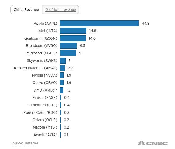 美科技業在中國的營收額
