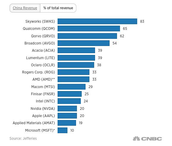 美科技業在中國營收佔營收總額比例