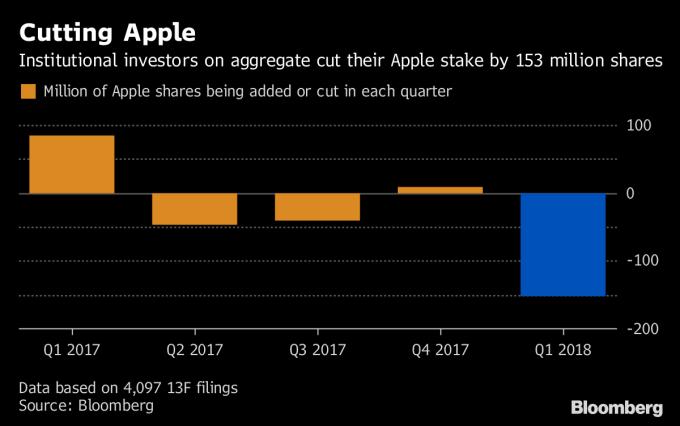 機構投資人第1季大舉減碼蘋果1.53億股。(資料來源:Bloomberg)
