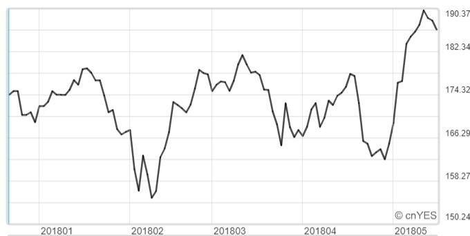 蘋果股價今年以來漲幅約10%。