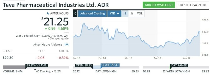 Teva製藥ADR價格走勢