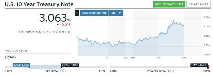 10年期美債殖利率(資料來源:marketwatch)