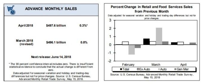 美國整體零售數字4月成長0.4%(資料來源:美國人口調查局)