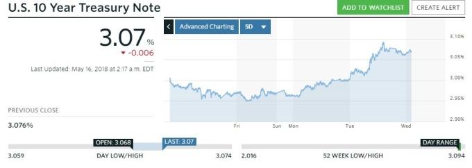 10年期美債殖利率走勢(資料來源:marketwatch)