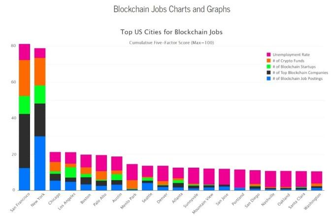 美國區塊鏈工作城市  / 圖:CryptoFundResearch