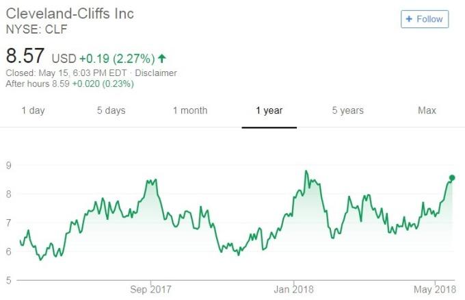Cleveland-Cliffs股價日線走勢圖