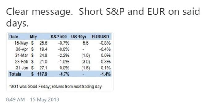 美債券到期日及大盤趨勢 / 圖:MacroTourist