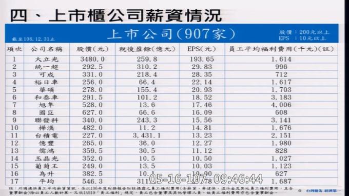 國民黨立委曾銘宗發布,統計到106年底,股價200元以上公司的員工平均福利費用。(圖取自立法院)